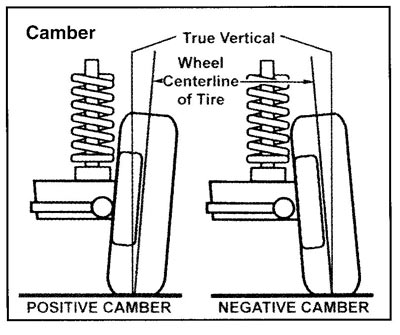 T2566419 Remove rear motor mount as well Bicycle and motorcycle geometry besides Wheel Stub Axle also Index further Why You Need Proper Camber Adjustment. on car wheels diagram
